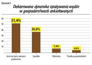 Zdjęcie numer 5 - galeria: Jakie wędliny kupują Polacy? - raport firmy Regis