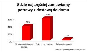 Zdjęcie numer 1 - galeria: Coraz więcej Polaków zamawia jedzenie przez internet
