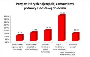 Zdjęcie numer 2 - galeria: Coraz więcej Polaków zamawia jedzenie przez internet