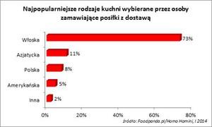 Zdjęcie numer 3 - galeria: Coraz więcej Polaków zamawia jedzenie przez internet