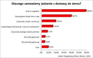 Zdjęcie numer 4 - galeria: Coraz więcej Polaków zamawia jedzenie przez internet