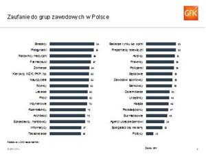 Zdjęcie numer 2 - galeria: Raport: Międzynarodowe badanie zaufania do zawodów