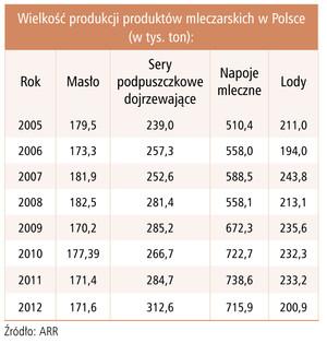 Zdjęcie numer 1 - galeria: Polskie jogurty w defensywie