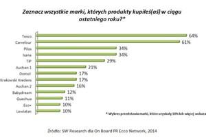 Zdjęcie numer 2 - galeria: Tesco i Carrefour wśród najpopularniejszych marek własnych w Polsce