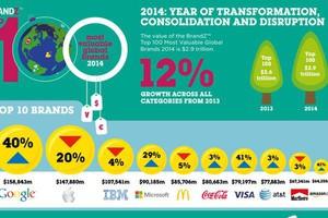 McDonald's, Coca-Cola i Marlboro wśród najdroższych marek świata (zobacz raport)