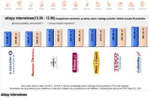 Koszyk cen: Rozbieżności cenowe w e-sklepach wzrosły do 50 zł