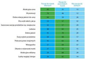 Zdjęcie numer 1 - galeria: Raport: Jak Polacy oceniają marki własne?