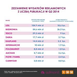 Zdjęcie numer 2 - galeria: W II kw. sieci handlowe wydały na reklamę 272 mln zł