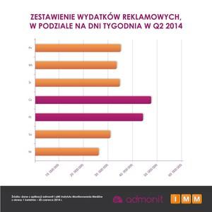 Zdjęcie numer 3 - galeria: W II kw. sieci handlowe wydały na reklamę 272 mln zł