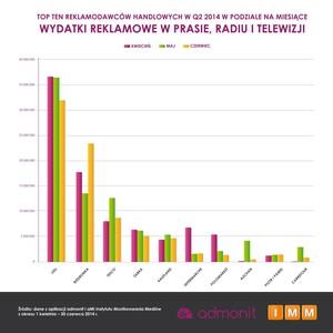 Zdjęcie numer 4 - galeria: W II kw. sieci handlowe wydały na reklamę 272 mln zł