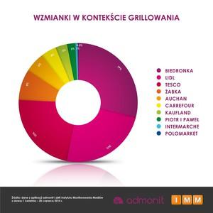 Zdjęcie numer 5 - galeria: W II kw. sieci handlowe wydały na reklamę 272 mln zł