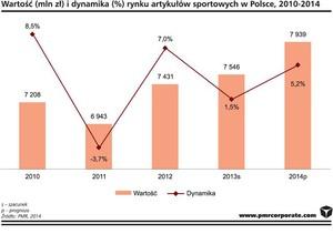 Zdjęcie numer 1 - galeria: Rośnie rynek dystrybutorów artykułów sportowych w Polsce