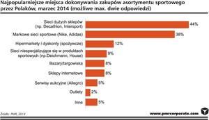 Zdjęcie numer 2 - galeria: Rośnie rynek dystrybutorów artykułów sportowych w Polsce