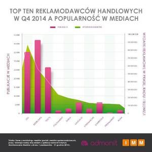Zdjęcie numer 1 - galeria: Markety wydały ponad 1 mld zł na reklamy w 2014 r. Najwięcej wydał Lidl