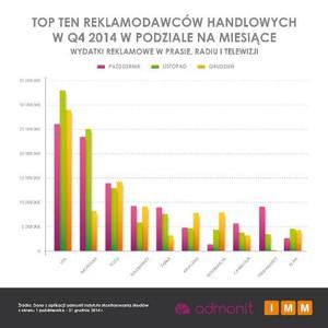 Zdjęcie numer 2 - galeria: Markety wydały ponad 1 mld zł na reklamy w 2014 r. Najwięcej wydał Lidl
