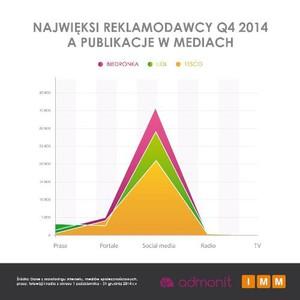 Zdjęcie numer 3 - galeria: Markety wydały ponad 1 mld zł na reklamy w 2014 r. Najwięcej wydał Lidl