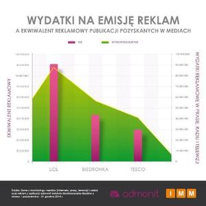 Zdjęcie numer 4 - galeria: Markety wydały ponad 1 mld zł na reklamy w 2014 r. Najwięcej wydał Lidl