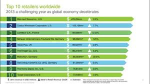 Zdjęcie numer 1 - galeria: Najwięksi światowi detaliści kontynuują ekspansję - raport Deloitte
