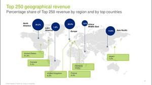 Zdjęcie numer 2 - galeria: Najwięksi światowi detaliści kontynuują ekspansję - raport Deloitte