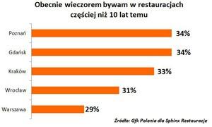 Zdjęcie numer 2 - galeria: Raport: Kolacja w restauracji coraz popularniejsza