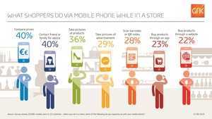 Zdjęcie numer 2 - galeria: Urządzenia mobilne wzmacniają konkurencję pomiędzy sklepami tradycyjnymi a internetowymi