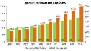 Zdjęcie numer 1 - galeria: Eurocash rośnie. Deflacja i wojna cenowa uderzają w hurtownie i supermarkety