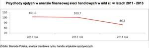 Zdjęcie numer 1 - galeria: Spada rentowność dużych sieci handlowych w Polsce