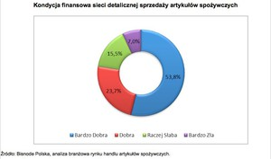 Zdjęcie numer 2 - galeria: Spada rentowność dużych sieci handlowych w Polsce