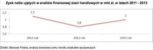 Zdjęcie numer 3 - galeria: Spada rentowność dużych sieci handlowych w Polsce