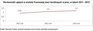 Zdjęcie numer 4 - galeria: Spada rentowność dużych sieci handlowych w Polsce