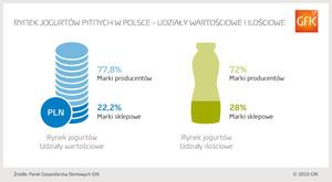 Zdjęcie numer 2 - galeria: Polacy kupują mniej jogurtów pitnych - raport GFK