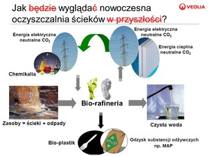 Zdjęcie numer 1 - galeria: Ścieki jako surowiec - Zmiana Paradygmatu? Ścieki/odpady jako źródło energii, wody, substancji pożywkowych