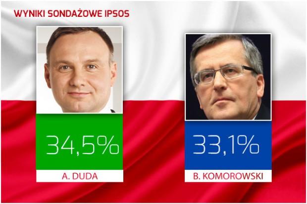 Duda o 1,4 pkt. proc. przed Komorowskim - sondaż powyborczy Ipsos