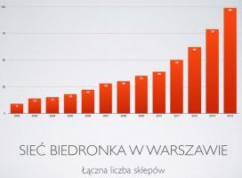Biedronka zdobywa Warszawę. Sieć ma w stolicy prawie 100 sklepów