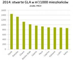 Zdjęcie numer 2 - galeria: Wielkość powierzchni handlowej przyrasta szybciej niż wydatki konsumentów