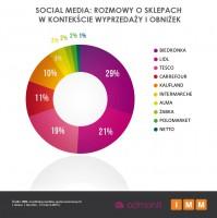 Zdjęcie numer 4 - galeria: Sieci handlowe zmniejszają wydatki na reklamę - analiza