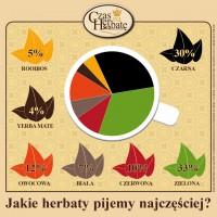 Zdjęcie numer 2 - galeria: Herbata zielona wyprzedza czarną