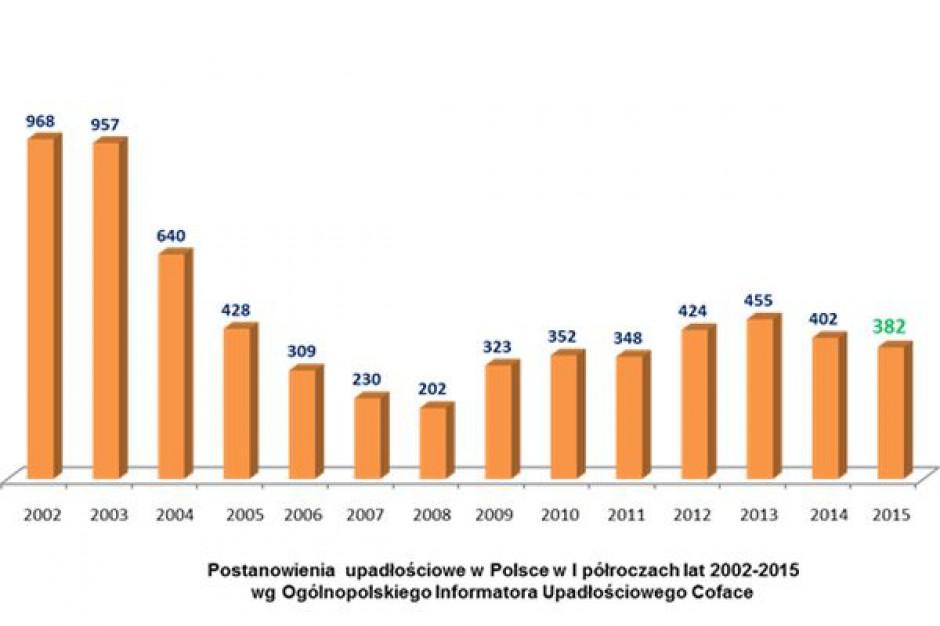 Maleje liczba bankructw polskich firm