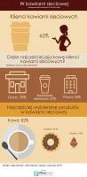 Zdjęcie numer 1 - galeria: Rynek kawiarni sieciowych wciąż prężnie się rozwija - badanie rynku