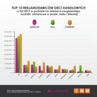 Zdjęcie numer 3 - galeria: Sieci handlowe wydały w II kw. 308 mln zł na walkę o klienta