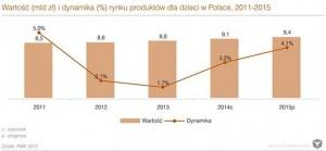 Zdjęcie numer 1 - galeria: Rynek produktów dla dzieci w Polsce. Zyskuje internet i sieci handlowe