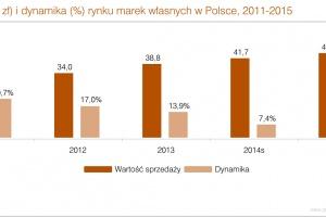 Zdjęcie numer 1 - galeria: Rynek marek własnych w Polsce zwalnia przez dyskonty - analiza