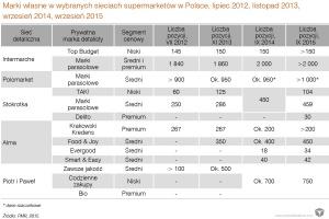 Zdjęcie numer 2 - galeria: Rynek marek własnych w Polsce zwalnia przez dyskonty - analiza