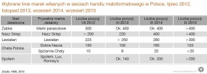 Zdjęcie numer 3 - galeria: Rynek marek własnych w Polsce zwalnia przez dyskonty - analiza