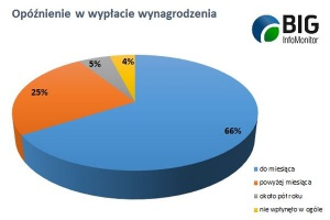 2 mln Polaków miało problem z wynagrodzeniem
