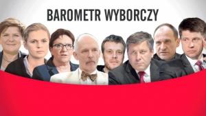 Bartometr wyborczy - dowiedz się z którą partią Ci po drodze!
