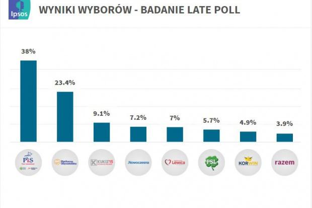 Podano skorygowane wyniki sondażu. PiS nadal definitywnie wygrywa