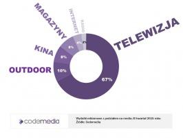 Zdjęcie numer 1 - galeria: Sektor FMCG zwiększa wydatki na reklamę