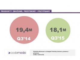 Zdjęcie numer 2 - galeria: Sektor FMCG zwiększa wydatki na reklamę