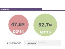 Zdjęcie numer 3 - galeria: Sektor FMCG zwiększa wydatki na reklamę
